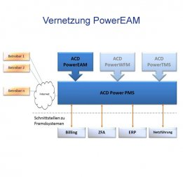 Vernetzung ACD PowerEAM